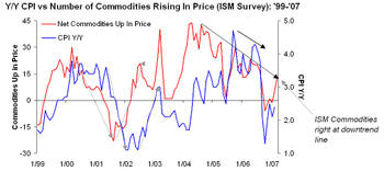 Ism_commodities_survey_0307