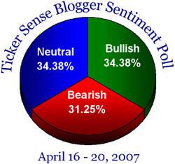 Bloggersentiment41607