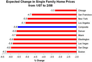 Homepricechanges