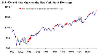 Net_new_nyse_highs_hit_three_month_