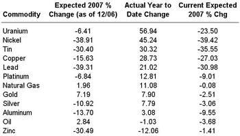 Commodityprices_3