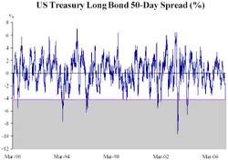 Bonds_oversold