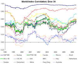 World_correl_chart