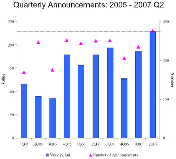 Buybacks2q07