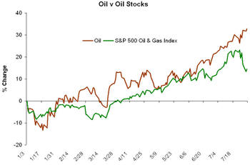 Oil_v_oil_stocks