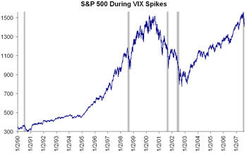 Vix_spike_sp_500