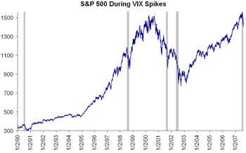 Vix_spike_sp_500