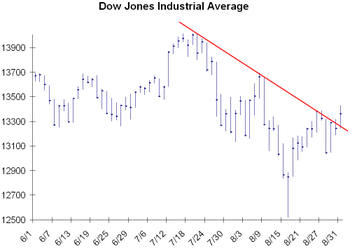 Dow_downtrend