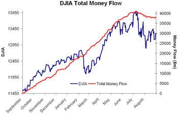 Djia_total_money_flow