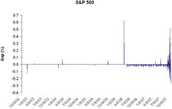Gaps_sp_500