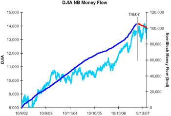 Djia_nb_flows