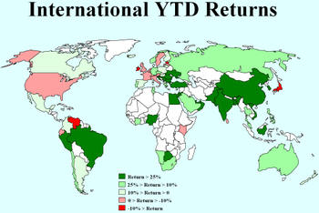 International_ytd_returns