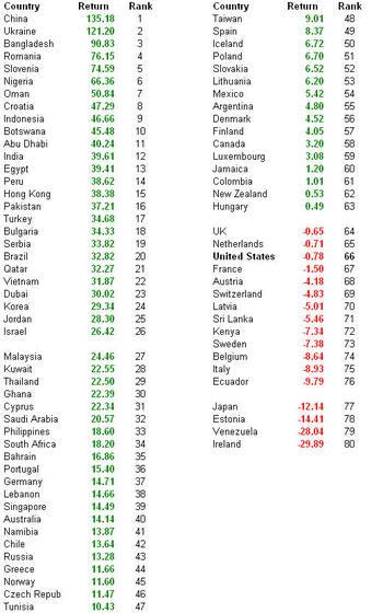 International_ytd_returns_table