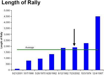 Length_of_bull_market