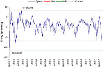 Spx_50day_spread_3