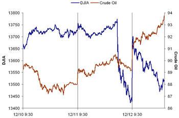 Oil_vs_dow