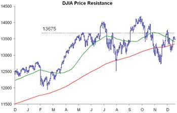 Djia_resistance
