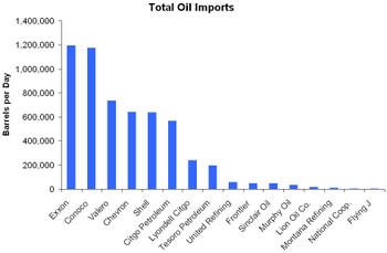 Oil_imports_by_company