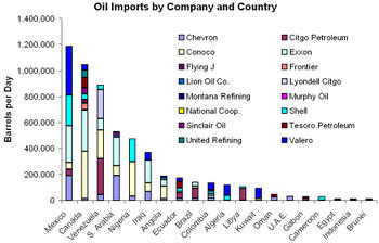 Oil_imports_by_country