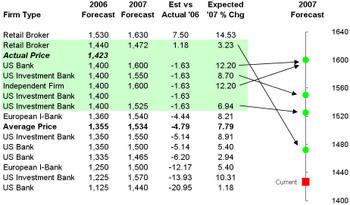 2007spforecasts_1
