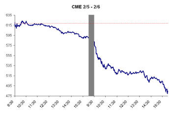 Cme_big_decline