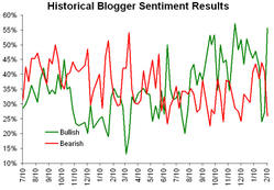 Historicalsentiment021108
