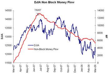 Indu_money_flow