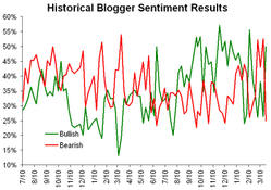 Historicalsentiment032408