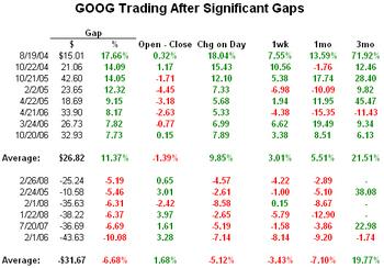 Goog_gaps