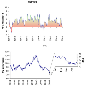 Gdp_vs_usd