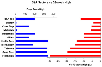 Sectors_vs_highs