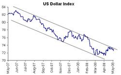 Usd_index