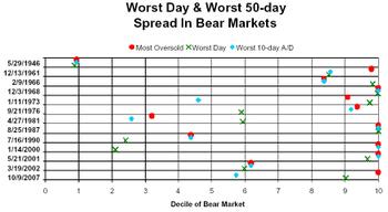 50day_in_bear_markets