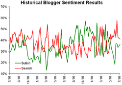 Historicalsentiment071408
