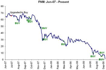 Fnm_downgrade