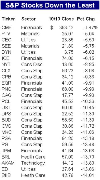 Stocks_down_least