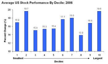 Average_us_stock_performance