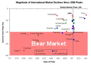 Bear_markets_1
