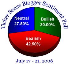 Bloggersentiment71706_1