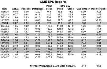 Cme_eps_reports