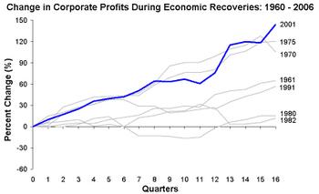 Corporate_profits