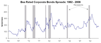 Corporate_spreads