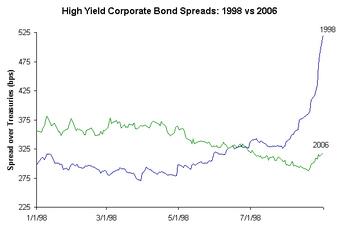 Corporate_spreads_1