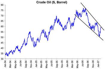 Crude207