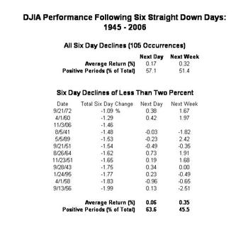 Dow_jones_six_day_losing_streaks