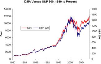 Dow_vs_sp_1