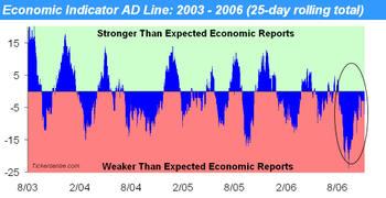 Economic_indicator_ad_line_nov