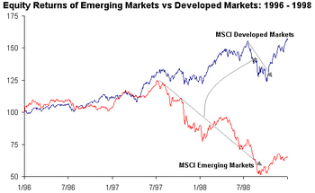 Emerging_markets_1