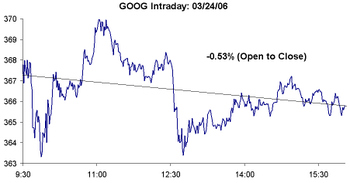Goog_added