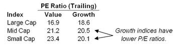 Growth_and_value_pe_ratiosxls_2